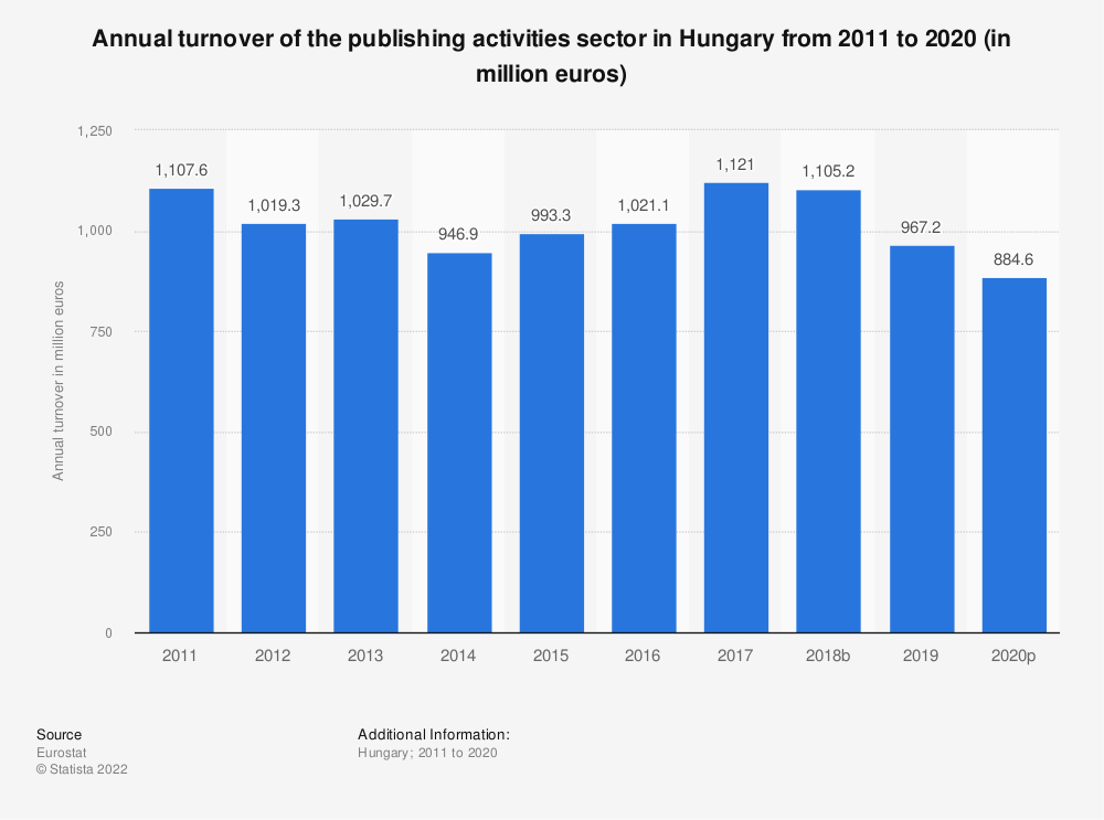 Statistic: Annual turnover of the publishing activities sector in Hungary from 2008 to 2015 (in million euros) | Statista