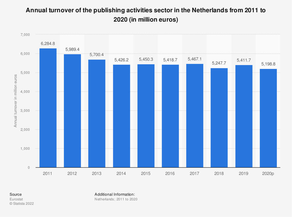 Statistic: Annual turnover of the publishing activities sector in the Netherlands from 2008 to 2015 (in million euros) | Statista