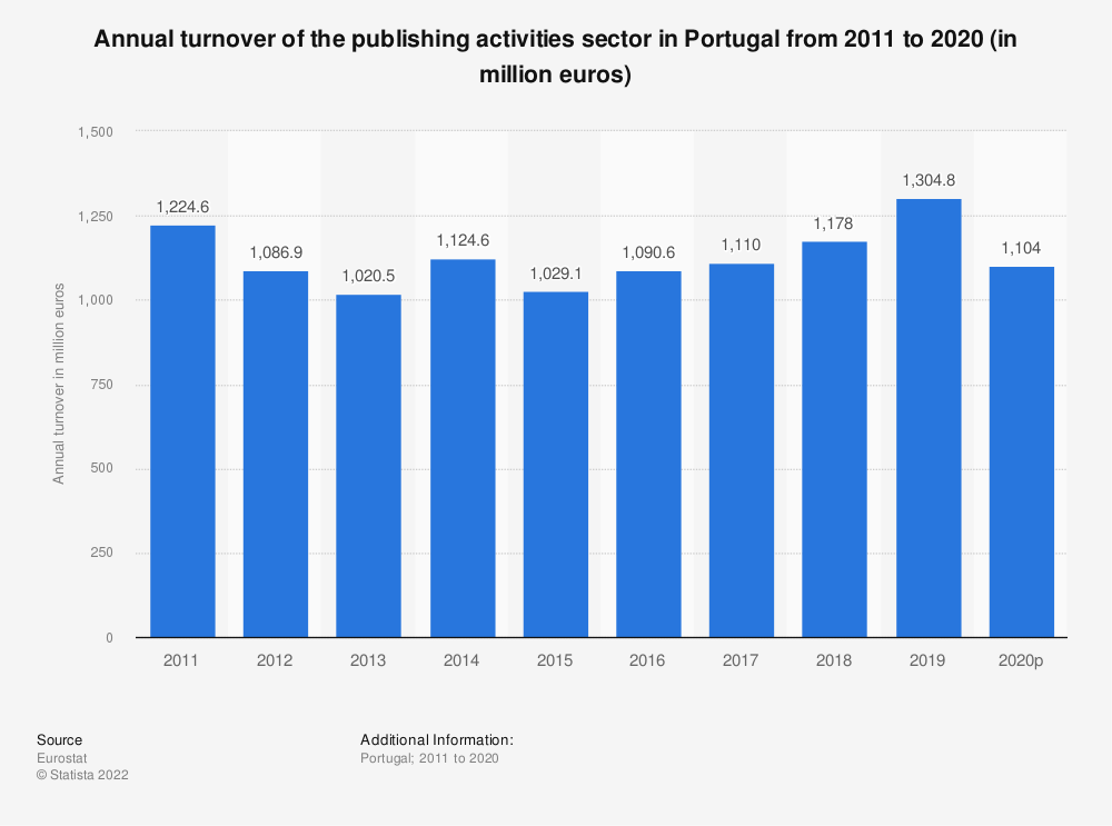 Statistic: Annual turnover of the publishing activities sector in Portugal from 2008 to 2015 (in million euros) | Statista