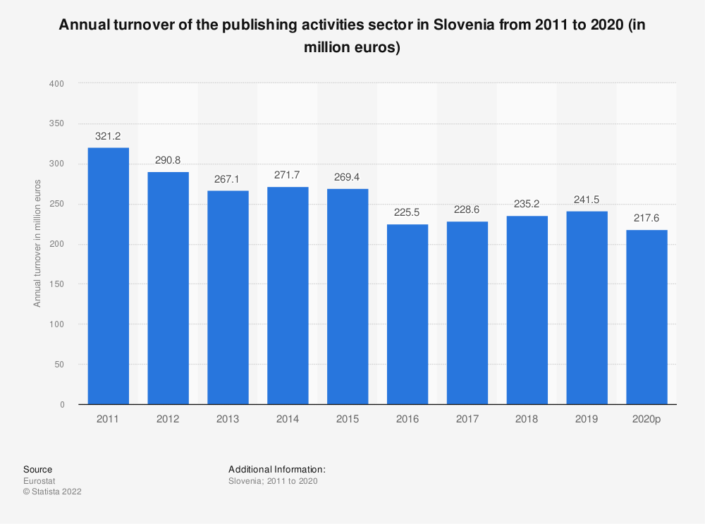 Statistic: Annual turnover of the publishing activities sector in Slovenia from 2008 to 2015 (in million euros) | Statista