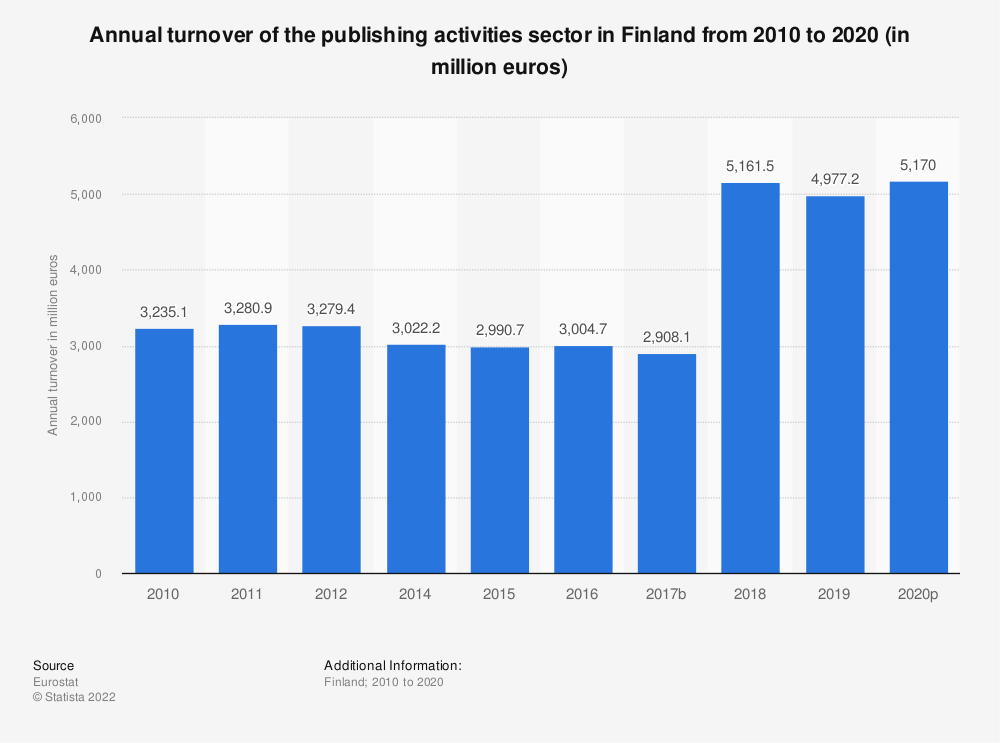 Statistic: Annual turnover of the publishing activities sector in Finland from 2008 to 2015 (in million euros) | Statista