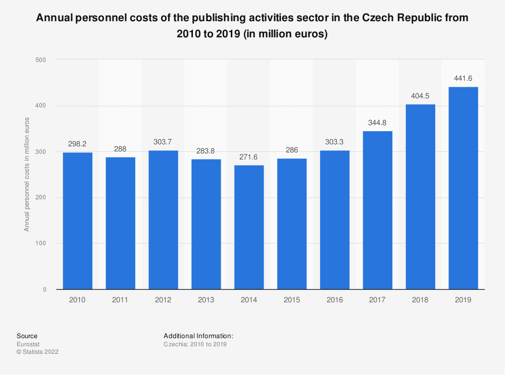 Statistic: Annual personnel costs of the publishing activities sector in the Czech Republic from 2008 to 2016 (in million euros) | Statista