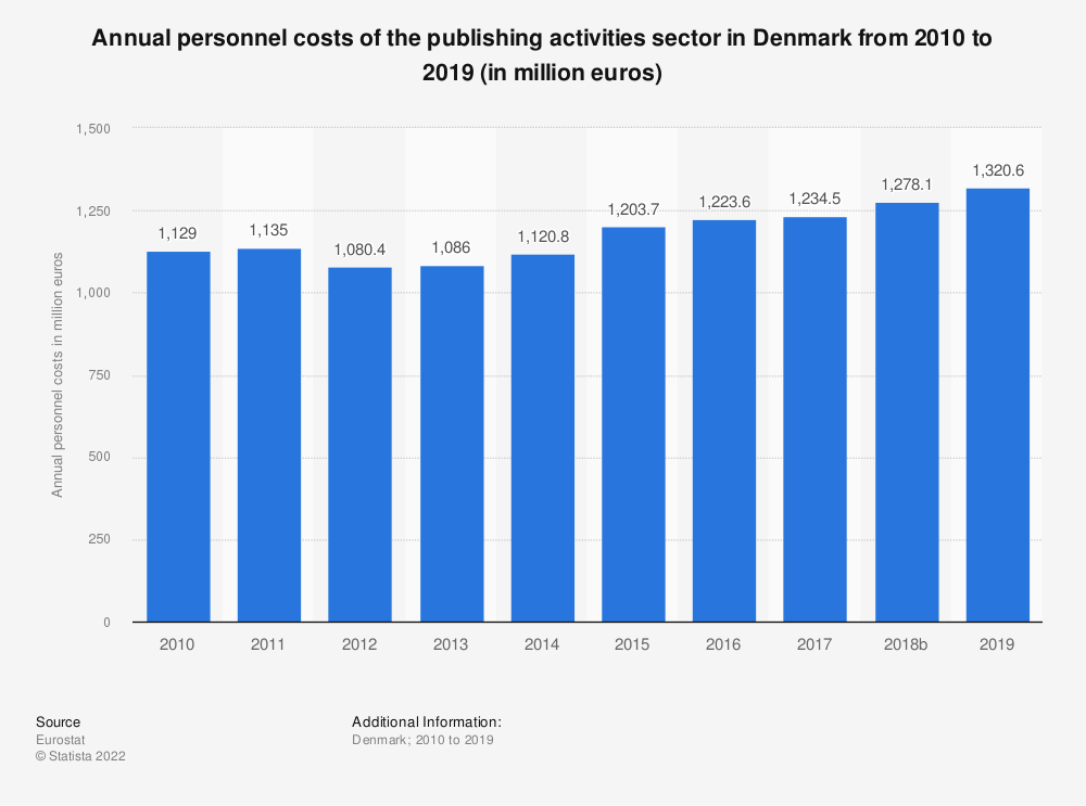 Statistic: Annual personnel costs of the publishing activities sector in Denmark from 2008 to 2016 (in million euros) | Statista