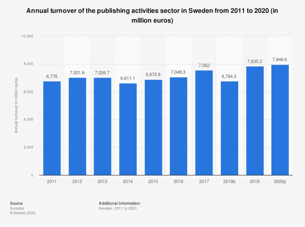 Statistic: Annual turnover of the publishing activities sector in Sweden from 2008 to 2015 (in million euros) | Statista