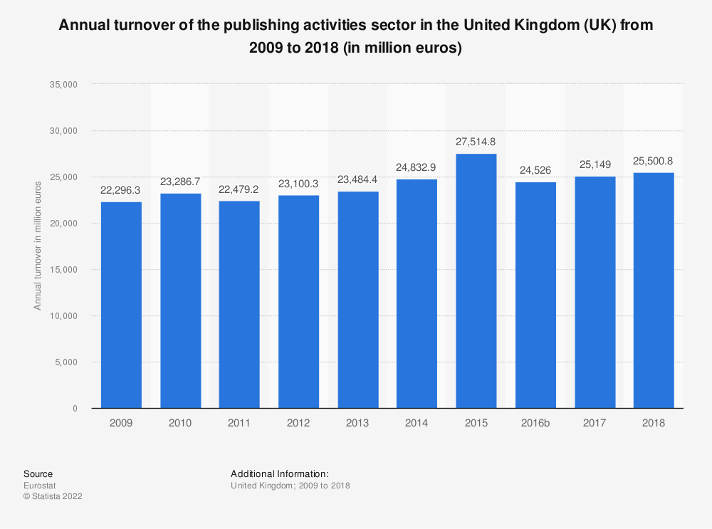 Statistic: Annual turnover of the publishing activities sector in the United Kingdom (UK) from 2008 to 2015 (in million euros) | Statista