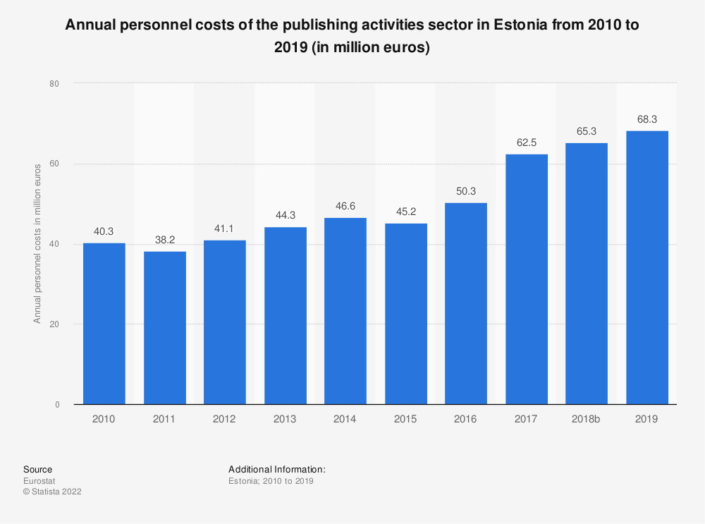 Statistic: Annual personnel costs of the publishing activities sector in Estonia from 2008 to 2016 (in million euros) | Statista