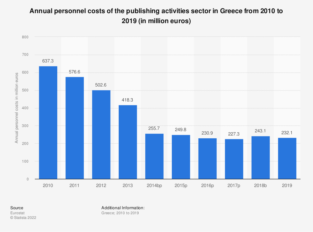 Statistic: Annual personnel costs of the publishing activities sector in Greece from 2008 to 2016 (in million euros) | Statista