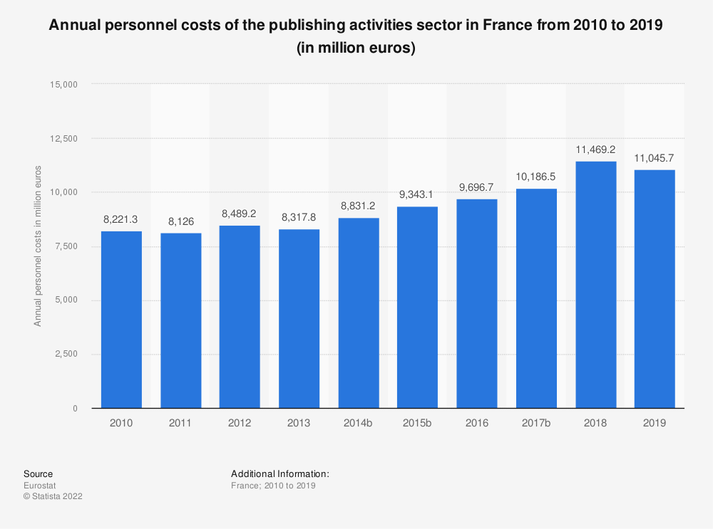 Statistic: Annual personnel costs of the publishing activities sector in France from 2009 to 2016 (in million euros) | Statista