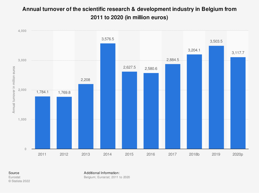 Statistic: Annual turnover of the scientific research & development industry in Belgium from 2008 to 2015 (in million euros) | Statista