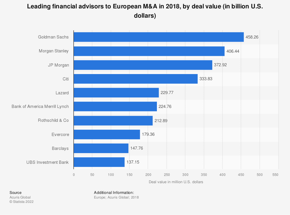 Statistic: Leading financial advisors to European M&A in 2018, by deal value (in billion U.S. dollars) | Statista