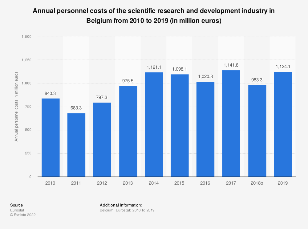 Statistic: Annual personnel costs of the scientific research and development industry in Belgium from 2008 to 2015 (in million euros) | Statista