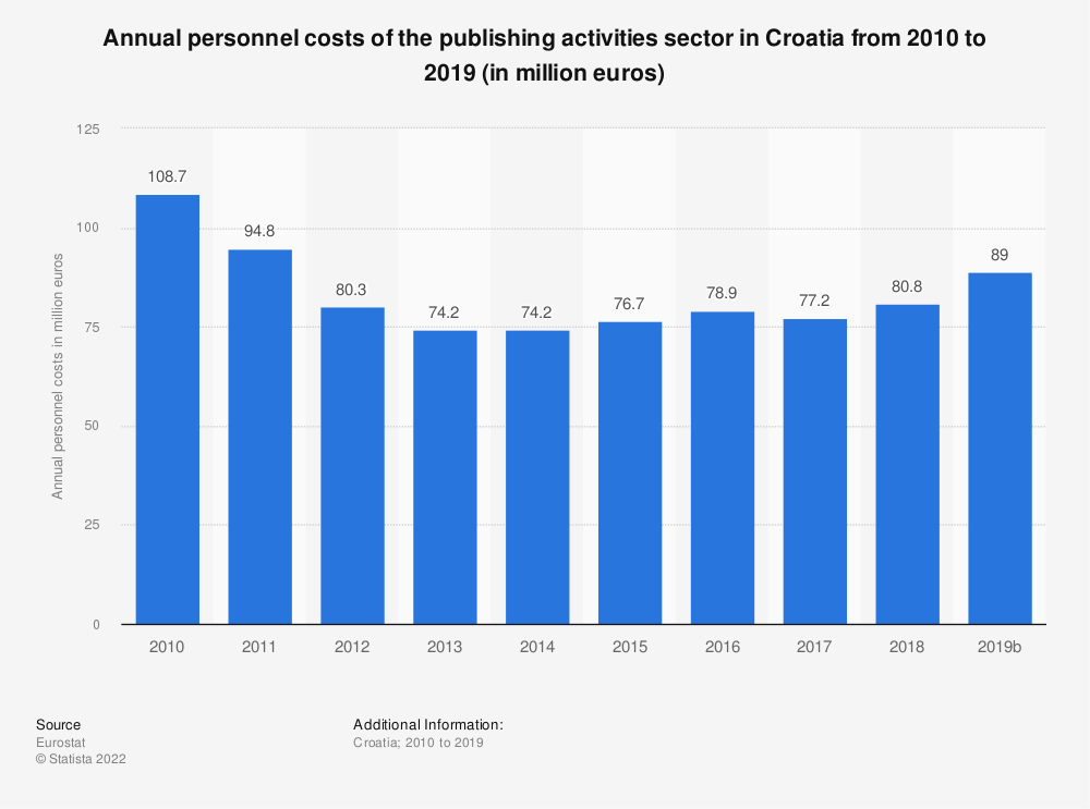 Statistic: Annual personnel costs of the publishing activities sector in Croatia from 2008 to 2016 (in million euros) | Statista