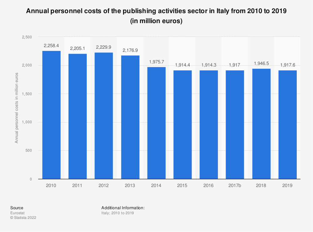 Statistic: Annual personnel costs of the publishing activities sector in Italy from 2008 to 2016 (in million euros) | Statista