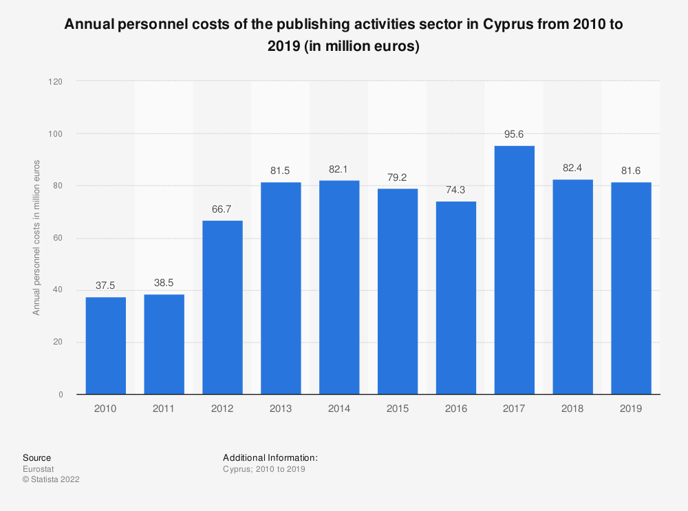 Statistic: Annual personnel costs of the publishing activities sector in Cyprus from 2008 to 2016 (in million euros)   Statista
