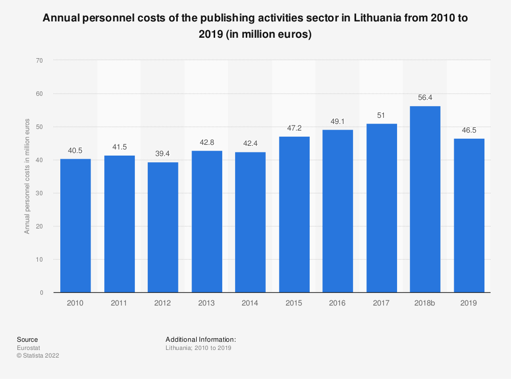 Statistic: Annual personnel costs of the publishing activities sector in Lithuania from 2008 to 2016 (in million euros) | Statista