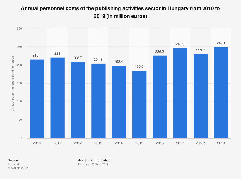 Statistic: Annual personnel costs of the publishing activities sector in Hungary from 2008 to 2016 (in million euros) | Statista