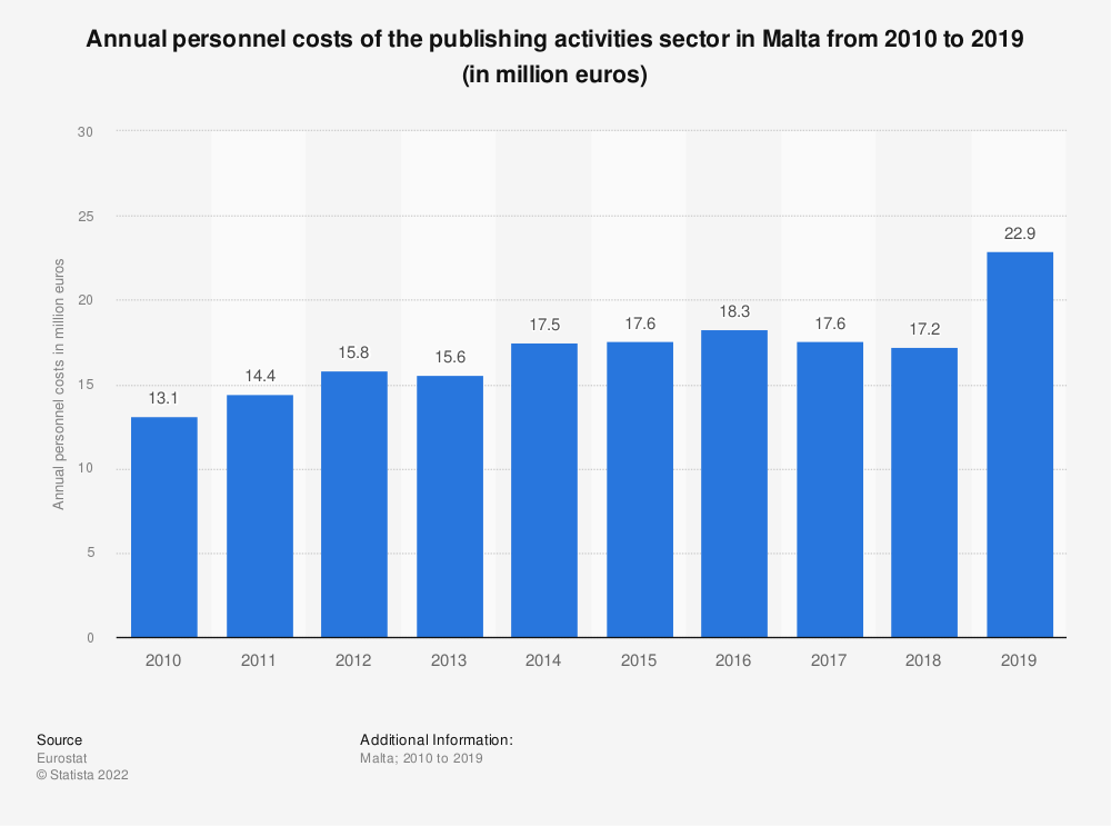 Statistic: Annual personnel costs of the publishing activities sector in Malta from 2009 to 2016 (in million euros) | Statista