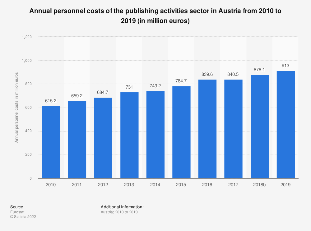 Statistic: Annual personnel costs of the publishing activities sector in Austria from 2008 to 2016 (in million euros)  | Statista