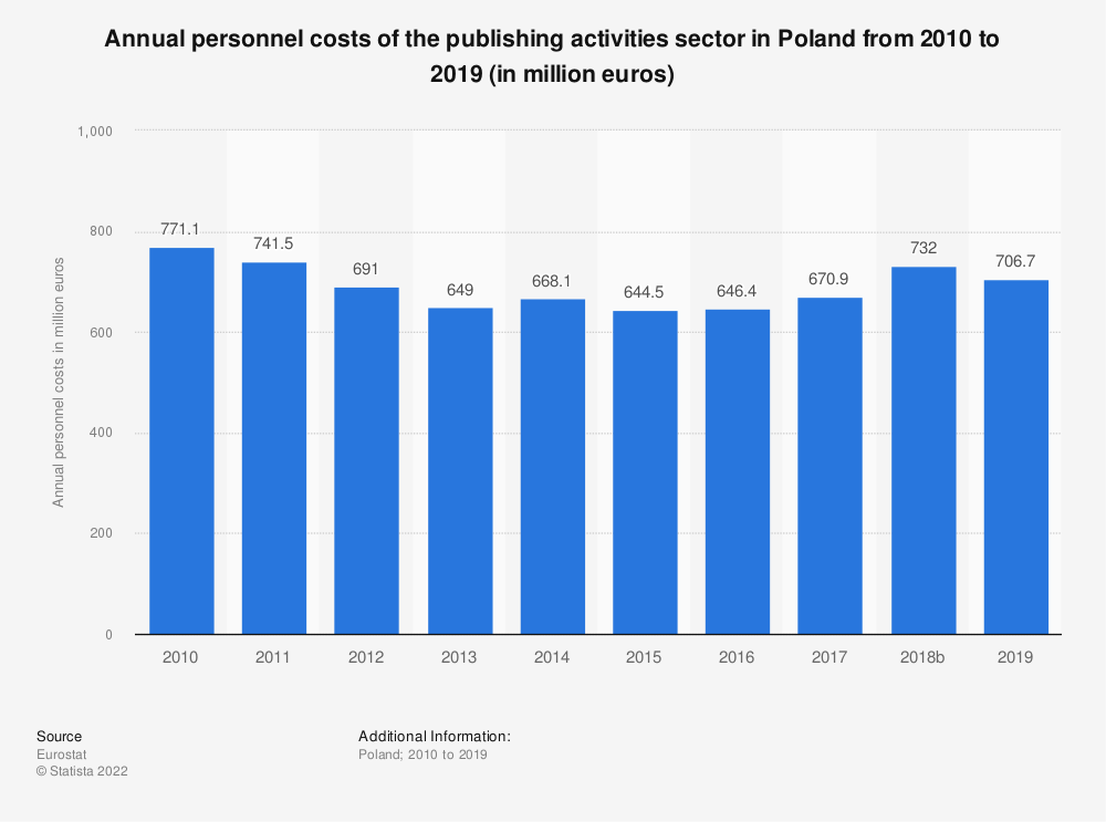 Statistic: Annual personnel costs of the publishing activities sector in Poland from 2008 to 2016 (in million euros)  | Statista
