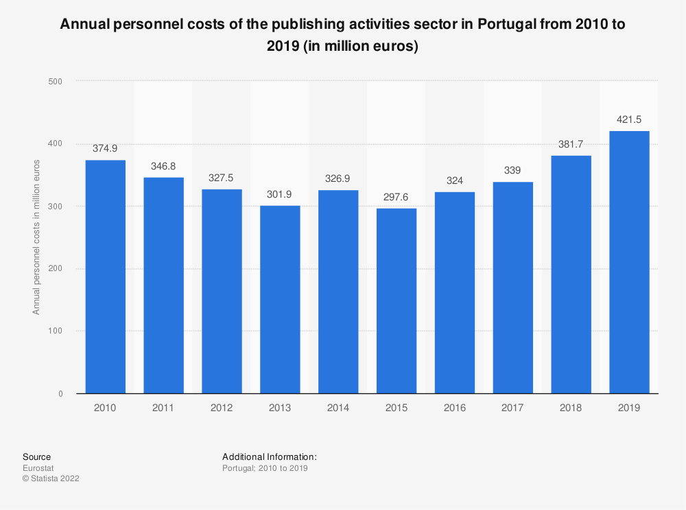 Statistic: Annual personnel costs of the publishing activities sector in Portugal from 2008 to 2016 (in million euros)  | Statista