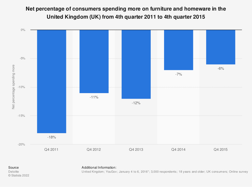 Statistic: Net percentage of consumers spending more on furniture and homeware in the United Kingdom (UK) from 4th quarter 2011 to 4th quarter 2015 | Statista