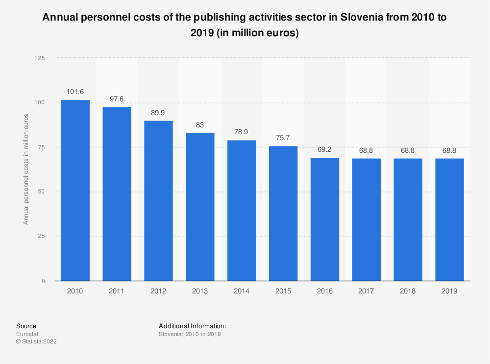 Statistic: Annual personnel costs of the publishing activities sector in Slovenia from 2008 to 2016 (in million euros)  | Statista