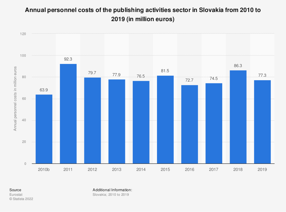 Statistic: Annual personnel costs of the publishing activities sector in Slovakia from 2008 to 2016 (in million euros)  | Statista