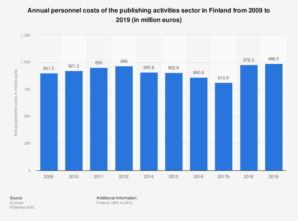 Statistic: Annual personnel costs of the publishing activities sector in Finland from 2008 to 2016 (in million euros)  | Statista