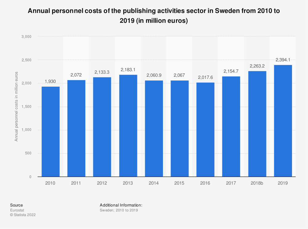 Statistic: Annual personnel costs of the publishing activities sector in Sweden from 2008 to 2016 (in million euros) | Statista
