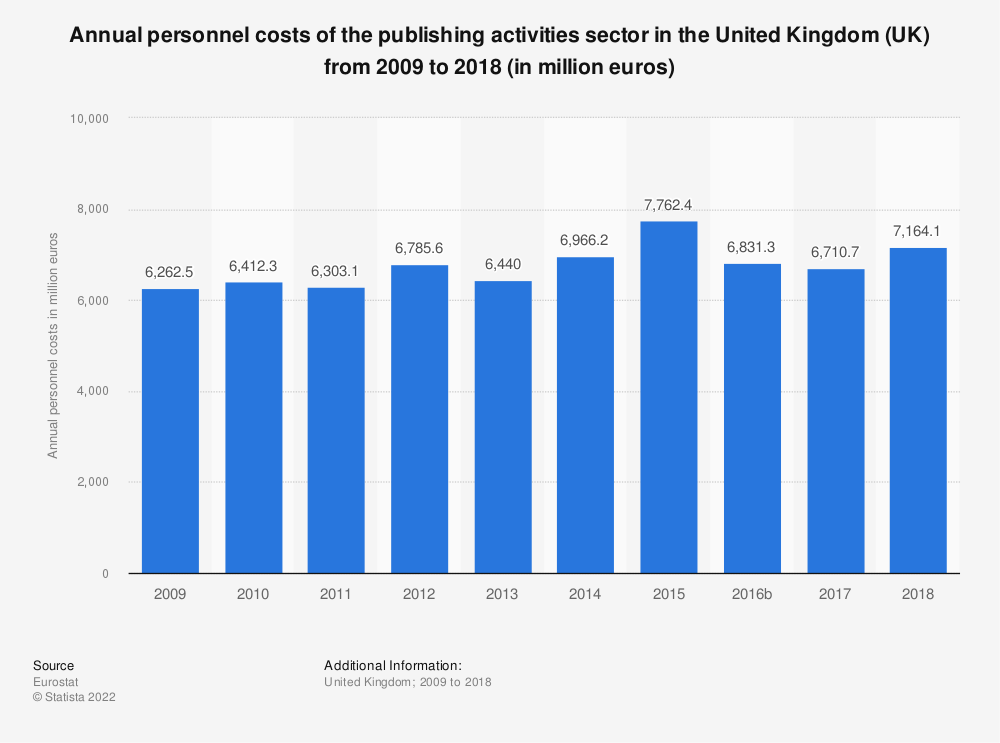 Statistic: Annual personnel costs of the publishing activities sector in the United Kingdom (UK) from 2008 to 2016 (in million euros)  | Statista