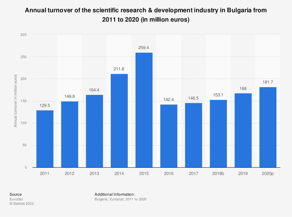 Statistic: Annual turnover of the scientific research & development industry in Bulgaria from 2008 to 2015 (in million euros) | Statista