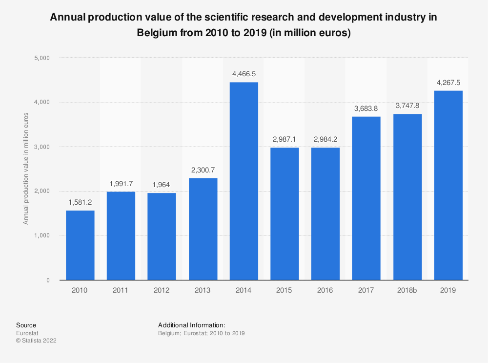 Statistic: Annual production value of the scientific research and development industry in Belgium from 2008 to 2015 (in million euros) | Statista