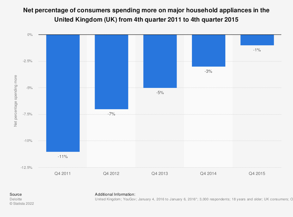 Statistic: Net percentage of consumers spending more on major household appliances in the United Kingdom (UK) from 4th quarter 2011 to 4th quarter 2015 | Statista