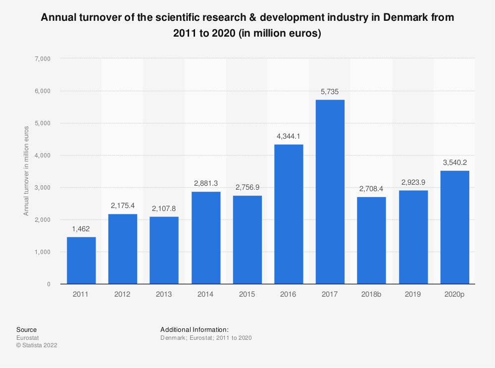 Statistic: Annual turnover of the scientific research & development industry in Denmark from 2008 to 2015 (in million euros) | Statista