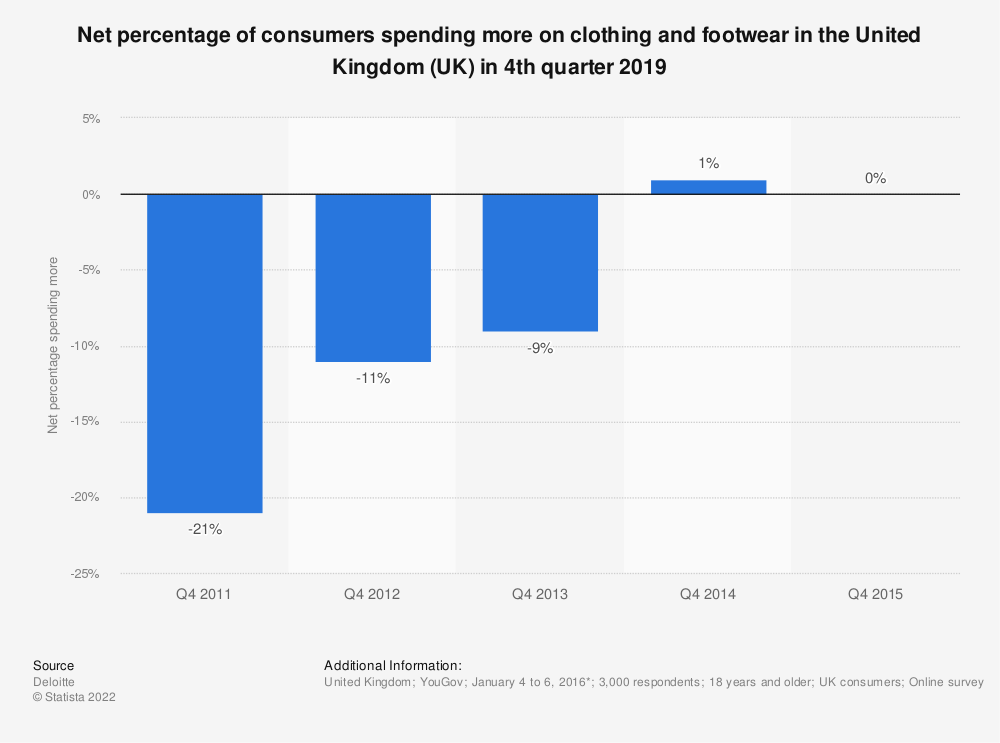 Statistic: Net percentage of consumers spending more on clothing and footwear in the United Kingdom (UK) from 4th quarter 2011 to 4th quarter 2015 | Statista