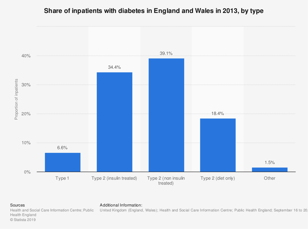 Statistic: Share of inpatients with diabetes in England and Wales in 2013, by type | Statista