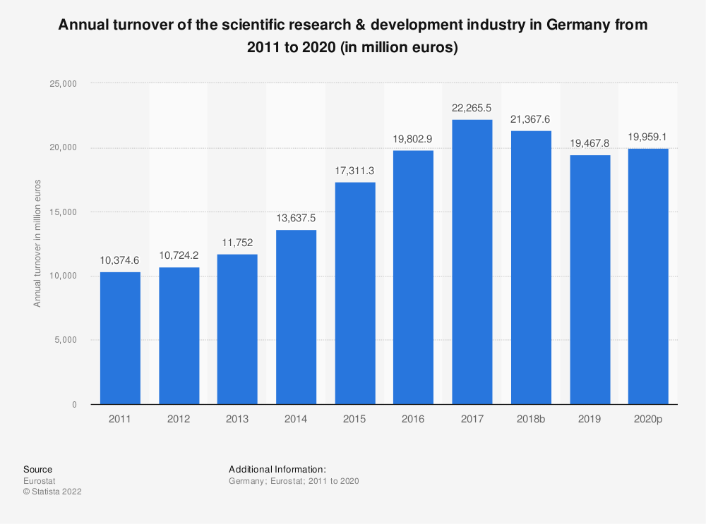 Statistic: Annual turnover of the scientific research & development industry in Germany from 2008 to 2015 (in million euros) | Statista