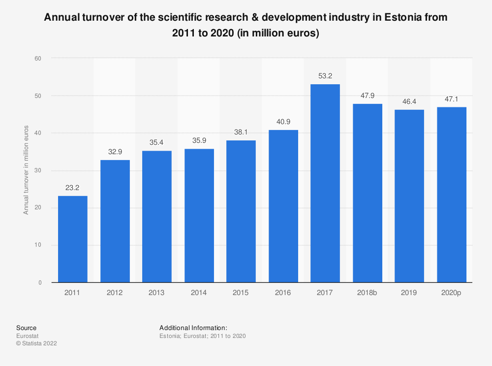 Statistic: Annual turnover of the scientific research & development industry in Estonia from 2008 to 2015 (in million euros) | Statista