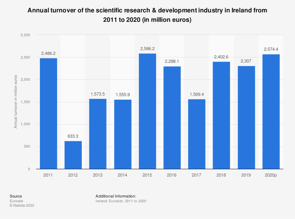 Statistic: Annual turnover of the scientific research & development industry in Ireland from 2008 to 2015 (in million euros) | Statista
