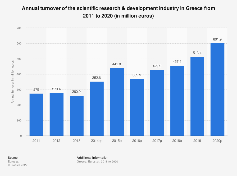Statistic: Annual turnover of the scientific research & development industry in Greece from 2008 to 2015 (in million euros) | Statista