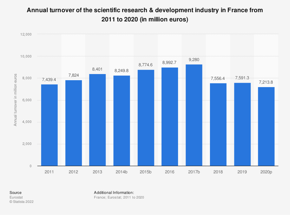 Statistic: Annual turnover of the scientific research & development industry in France from 2009 to 2016 (in million euros) | Statista