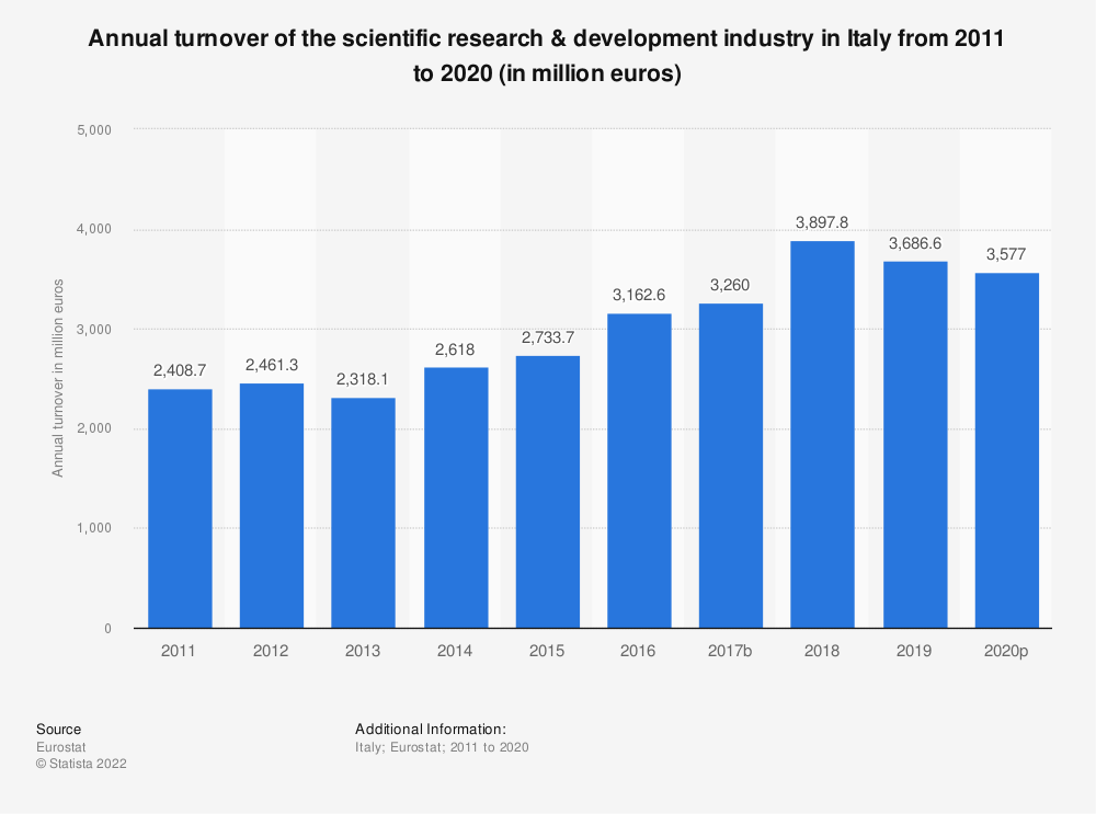 Statistic: Annual turnover of the scientific research & development industry in Italy from 2008 to 2015 (in million euros) | Statista