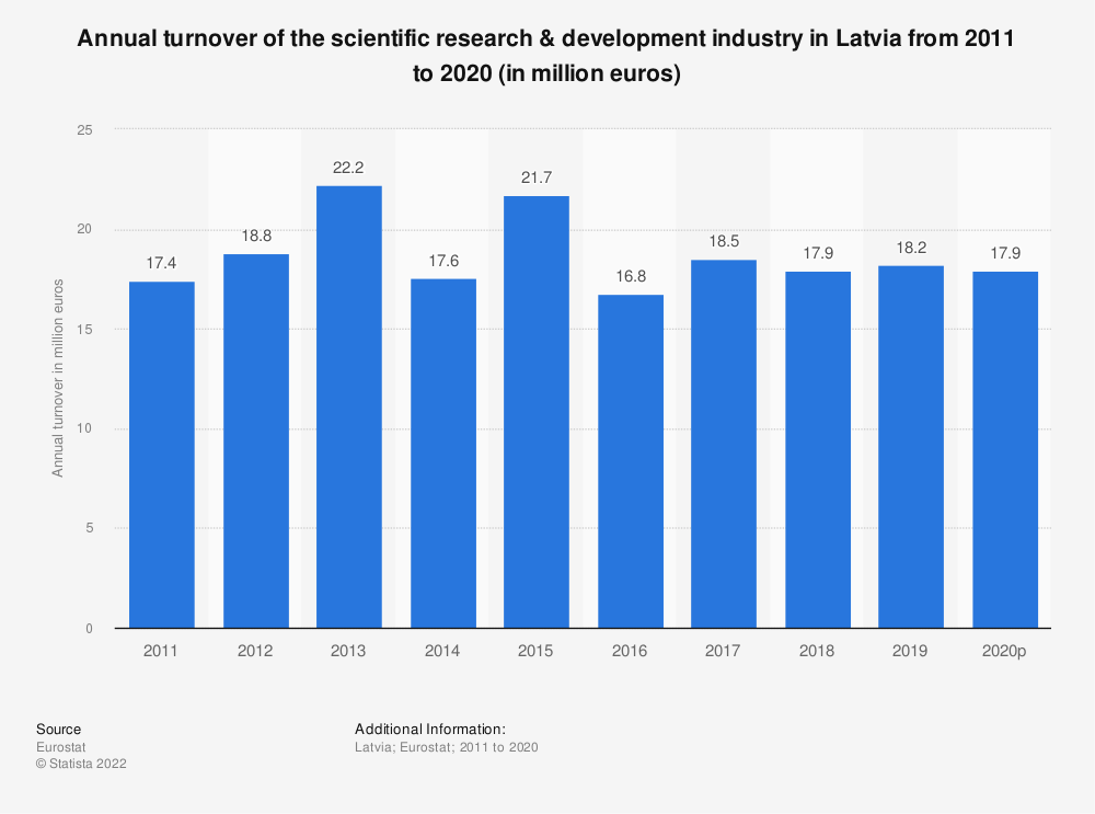 Statistic: Annual turnover of the scientific research & development industry in Latvia from 2008 to 2015 (in million euros) | Statista