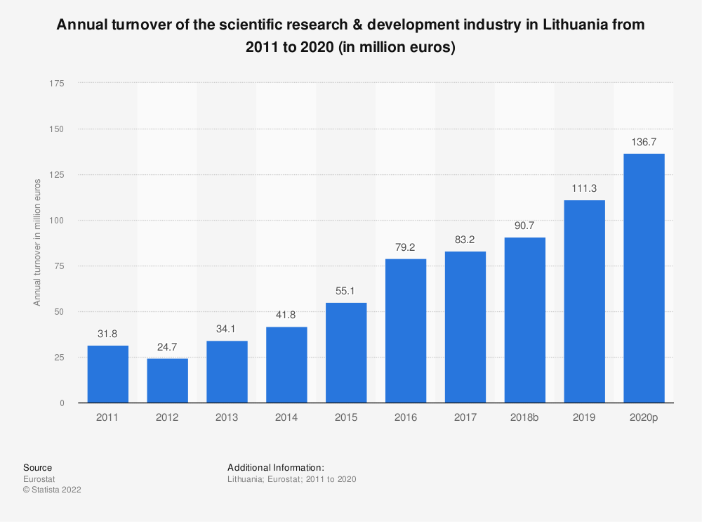 Statistic: Annual turnover of the scientific research & development industry in Lithuania from 2008 to 2015 (in million euros)   Statista