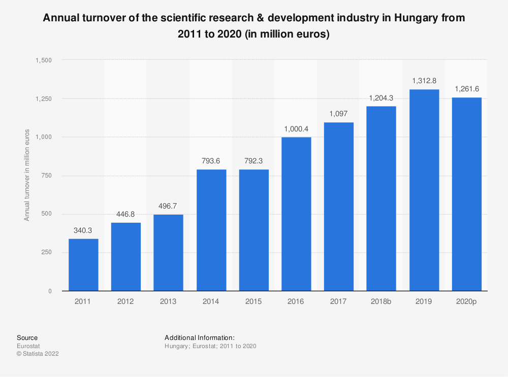Statistic: Annual turnover of the scientific research & development industry in Hungary from 2008 to 2015 (in million euros) | Statista