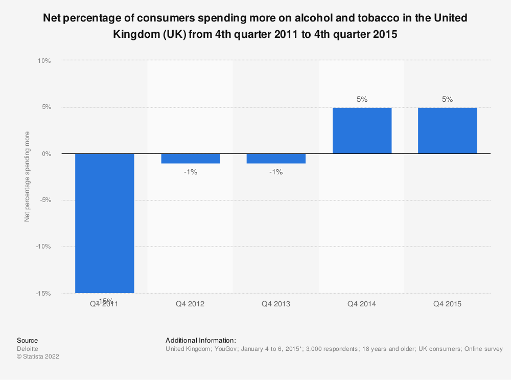 Statistic: Net percentage of consumers spending more on alcohol and tobacco in the United Kingdom (UK) from 4th quarter 2011 to 4th quarter 2015 | Statista