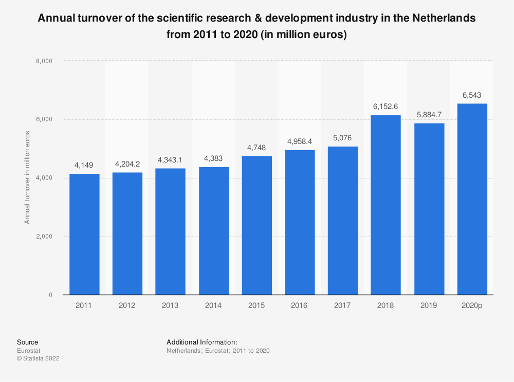 Statistic: Annual turnover of the scientific research & development industry in the Netherlands from 2008 to 2016 (in million euros) | Statista