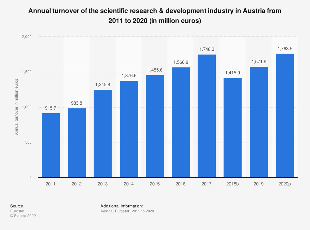 Statistic: Annual turnover of the scientific research & development industry in Austria from 2008 to 2015 (in million euros) | Statista