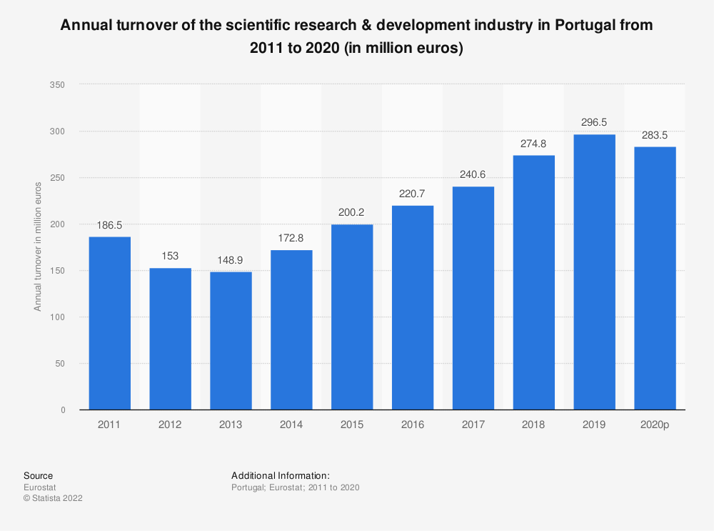 Statistic: Annual turnover of the scientific research & development industry in Portugal from 2008 to 2015 (in million euros) | Statista