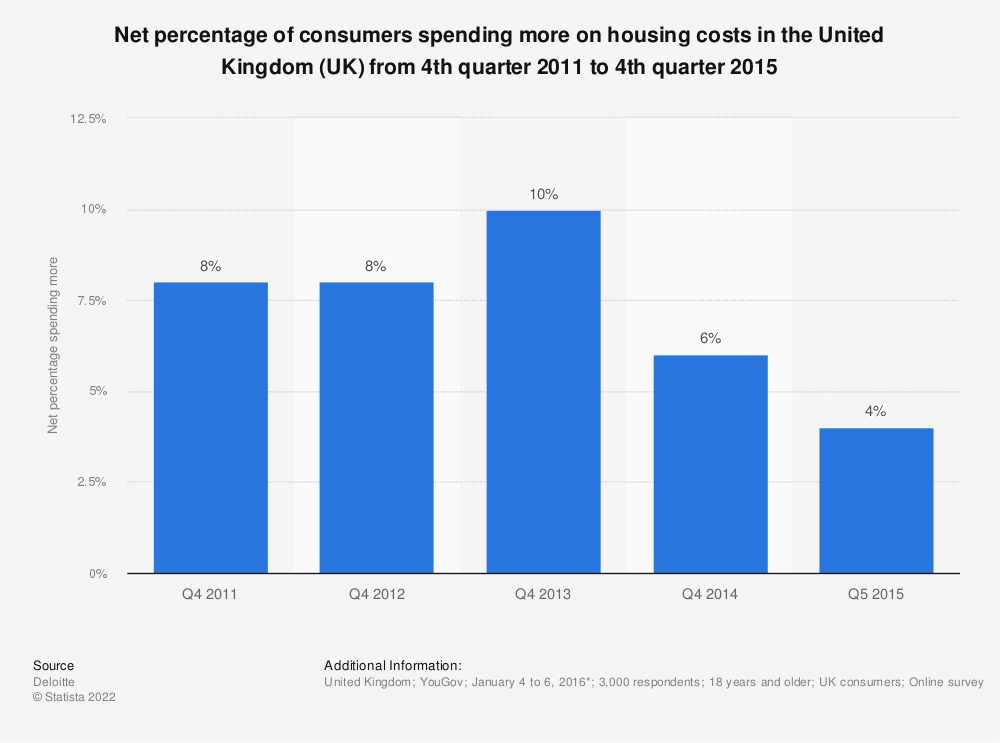 Statistic: Net percentage of consumers spending more on housing costs in the United Kingdom (UK) from 4th quarter 2011 to 4th quarter 2015 | Statista